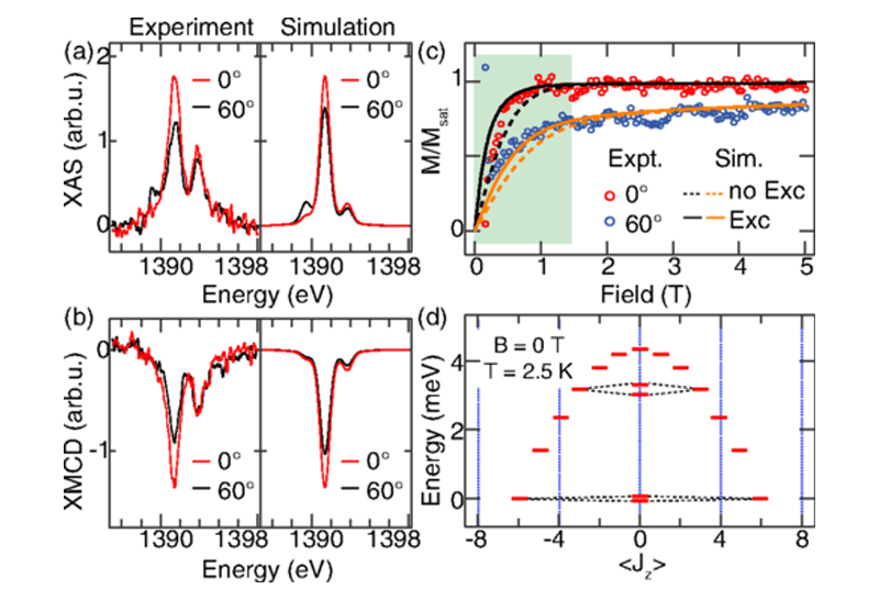 4 f occupancy and magnetism of rare-earth atoms