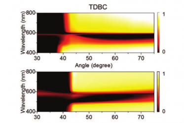 ATR profiles for different wavelengths in the Kretschmann configuration.