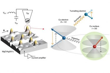 Electrical polarization of the nuclear spin of a Cu atom on MgO