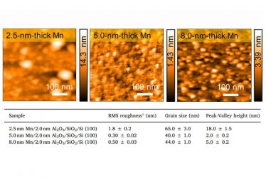 AFM scans (0.5 × 0.5 μm2) of samples and table summarizes the morphology analysis