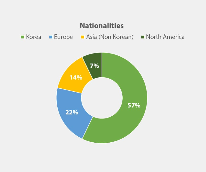 Nationalities