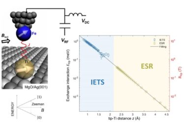 Tuning the exchange bias on a single atom