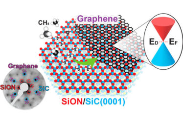 Scalable and epitaxial growth of monolayer graphene