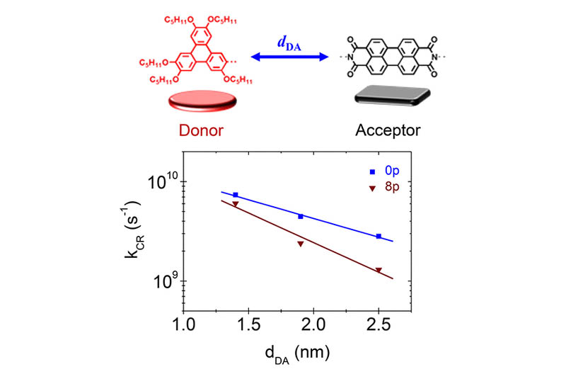 Donor−Acceptor Distance-Dependent Charge Transfer Dynamics Controlled by Metamaterial Structures