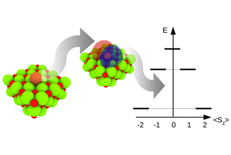 Efficient Ab Initio Multiplet Calculations for Magnetic Adatoms on MgO